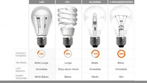 convenienza cold & security - lampadine a led paragone con alogene
