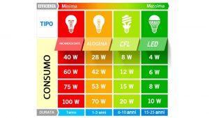 convenienza cold & security - risparmio energetico lampadine a led