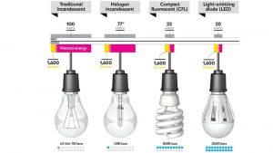 convenienza cold & security - paragone durata di vita lampadine a led