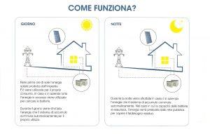 come funziona un pannello solare